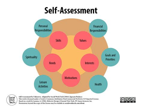 social workflow a self assessment tool for clients and social work