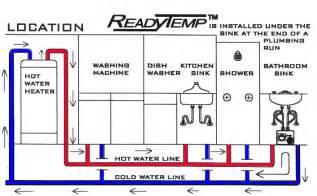 Kitchen Faucet Low Water Pressure how hot water circulators work efficiently