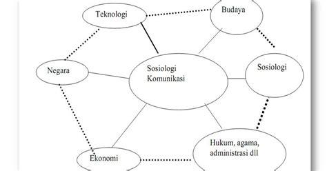 Sosiologi Komunikasi Massa laras pena kompleksitas studi sosiologi komunikasi