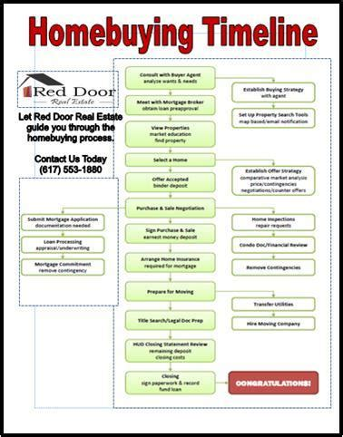 procedures for buying a house how to buy a house information on buying a home steps to home ownership