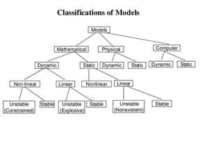 Types Of Models All Types Of Model Simulation Modelling