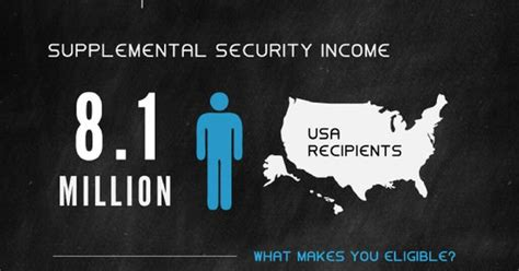supplemental security income social security disability insurance vs supplemental