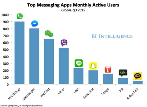 best android messenger apple s imessage on android could radically change two parts of the company business insider