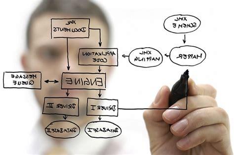 The Procedure procedures ergonomics in design