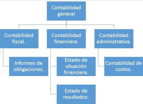 contabilidad de costos file diagrama de contabilidad de costos jpg wikimedia