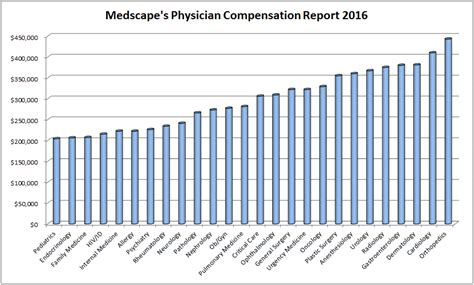 medscape releases 2016 physician compensation report