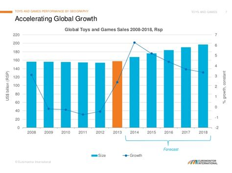 2017 Trend Forecast by Toys And Games Global Trends Developments And Prospects