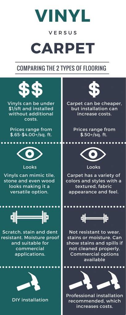 Which 409 Cleaner Hardwood Laminate Floor - vinyl flooring vs carpet