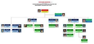 Honda Corporate Customer Service 169 Copyright 2014 Hicom Honda Manufacturing Sdn Bhd