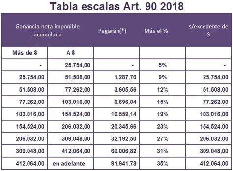 escala de salario del impuesto a la ganancia 2016 ganancias tabla art 237 culo 90 importes acumulados mensuales