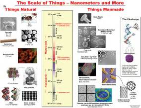 the origins of everything in 100 pages more or less books how big is a nanometer a touch to unkahi batein