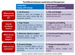 Essay About Management Styles by Effective Leadership Style To Managing The Subordinates
