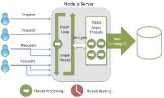 angular template loop what makes node js faster than java strongloop