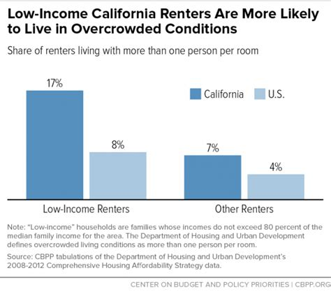 What Is Section 8 In California by How Housing Vouchers Can Help Address California S Rental