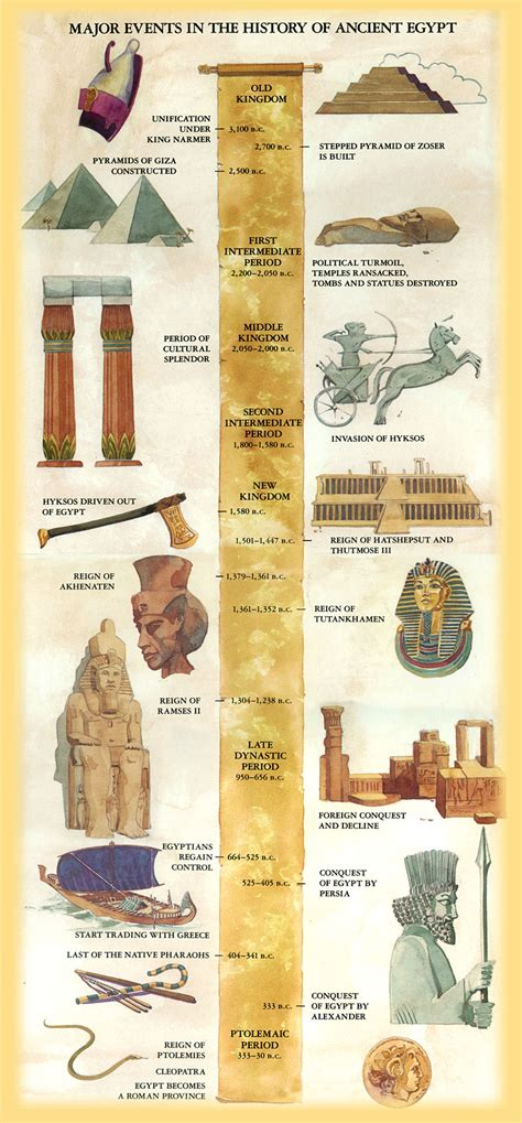 ancient egypt map and timeline ancient egypt chemitenzin