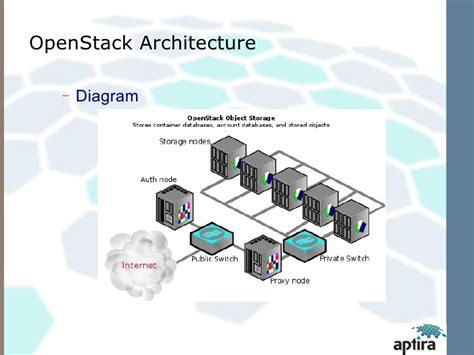 openstack architecture diagram open stack architecture and monitoring
