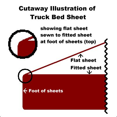 Truck Sleeper Sheets by Bed Sheets And Discount Bedding For Truck Sleeper Mattresses