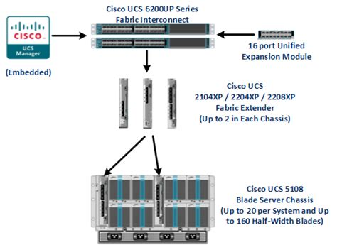 uplink console commands cisco ucs fabric interconnect licensing explained