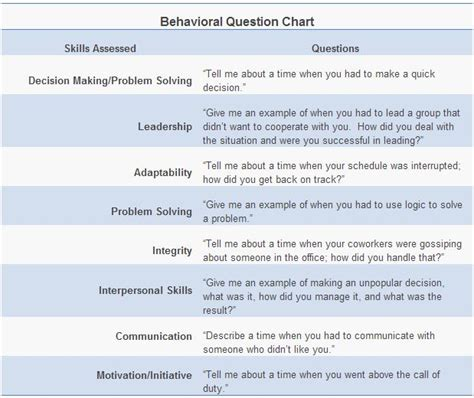 behavioral interview questions answers and picture examples resume