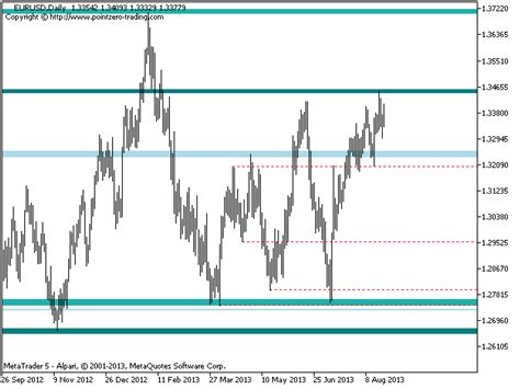 buy the pz support resistance mt5 technical indicator