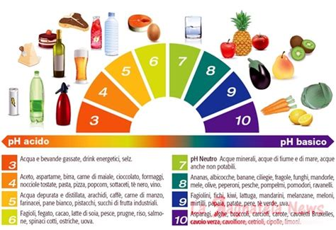 alimenti producono muco alimenti alcalini il ph8 un aiuto per il nostro organismo