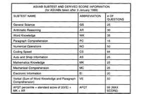 Gt Section Of Asvab asvab composite scores navy website of gamecane