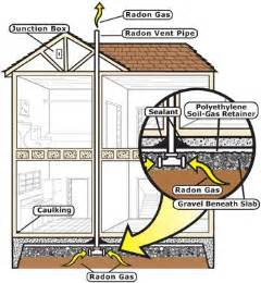 how to reduce radon gas in basement radon resistant new construction rrnc general information