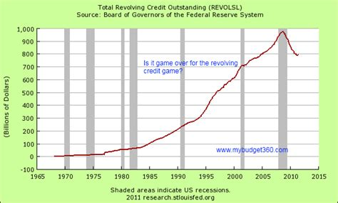 revolving credit loan standard bank no debt ceiling for the federal reserve and big to