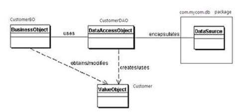 dao pattern in java exle to be creative data access object dao a j2ee design