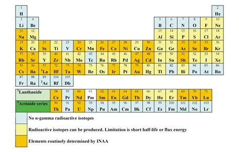 Periodic Table Neutrons by Instrumental Neutron Activation Analysis Inaa