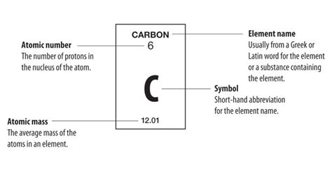 What Does Ag Stand For On The Periodic Table by Clilstore Unit 2847 What Is The Periodic Table Of The