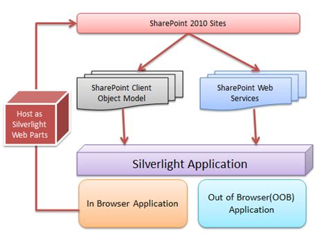 sharepoint components diagram silverlight task for sharepoint 2010 exle of