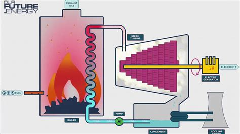 discuss the working of thermal power plant also draw its layout how it works thermal power stations youtube