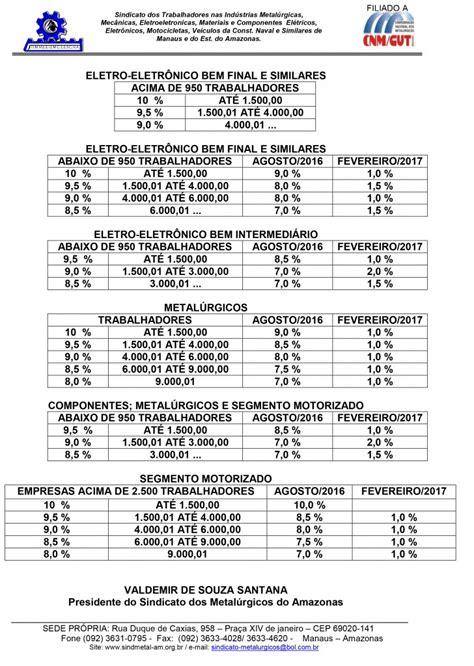 piso salarial vigilante 2016 tabela tabela de salario dos vigilantes 2016 ba tabela