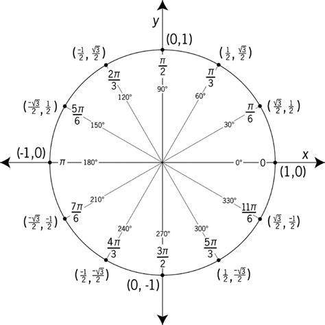 what is a in unit unit circle labeled in 30 176 increments with values clipart etc