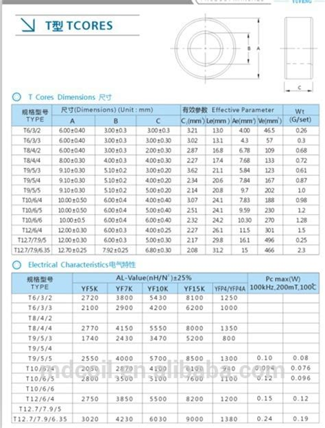 inductor permeability magnetic toroidal ferrite high permeability inductor for filter rohs view toroidal ferrite