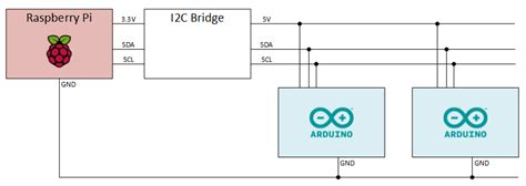 i2c pullup resistor raspberry pi coding to the max connecting raspberry pi and arduino hardware