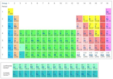 los alamos printable periodic table 17 best images about chemistry on pinterest science
