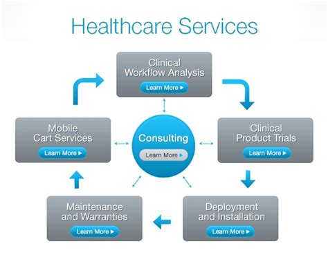 service facilities health care services clipartsgram