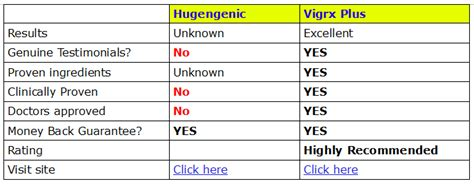 take a look on our comparison between two of the most hugegenic reviews and side effects