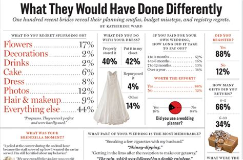 Wedding Tips by Wedding Tips Images Wedding Dress Decoration And Refrence
