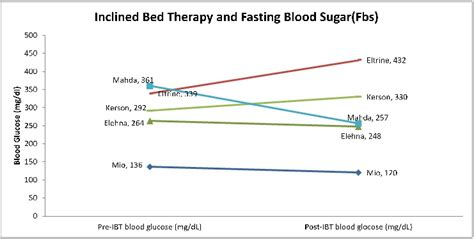 inclined bed therapy diabetes study the effect of sleeping on an inclined bed on diabetic individuals