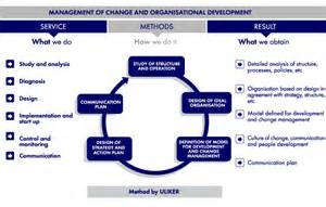 communication plan change management plan communication plan