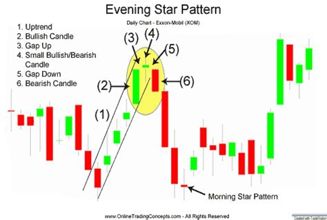pattern formation test beware of the evening star trading my two cents
