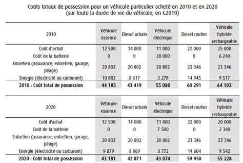 si鑒e auto comparatif voiture electrique comparatif 2017 autocarswallpaper co