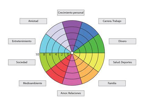 imagenes de la vida es una rueda rueda vida coaching rueda coaching sesi 243 n 2 horas ver