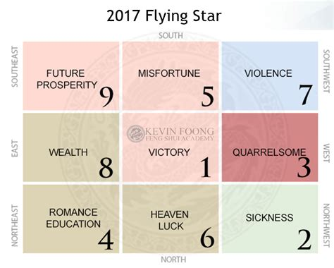2017 flying feng shui can you renovate your house based on feng shui in 2016 and 2017
