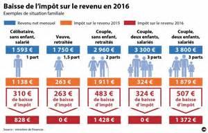 imp 244 ts sur le revenu 3 millions de fran 231 ais