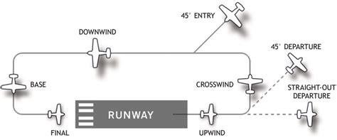 pattern airport file airport traffic pattern jpg wikimedia commons