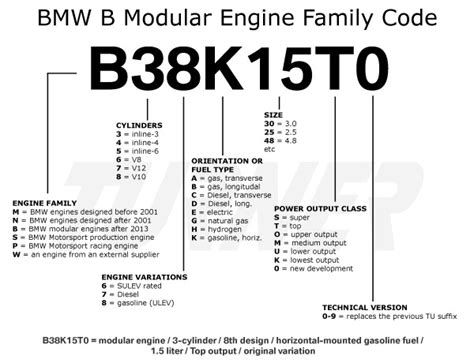 bmw check engine light codes bmw engine codes turner motorsport